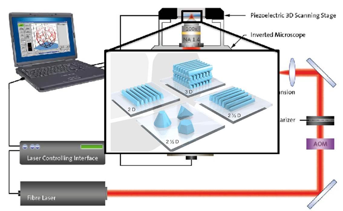 Nano Optics Research Group